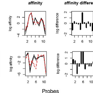 Over-representation analysis of functional classes among