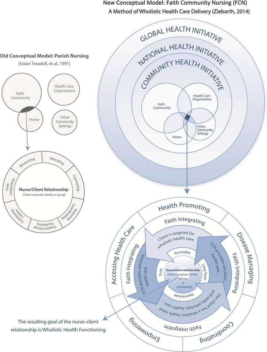 medium resolution of new conceptual model faith community nursing fcn