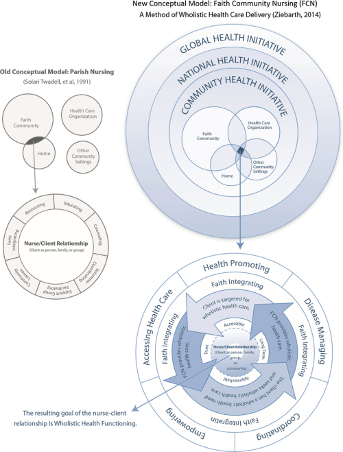 small resolution of new conceptual model faith community nursing fcn
