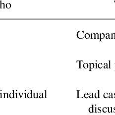 (PDF) Develop Oral Presentation Skills Through Accounting