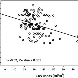 (PDF) Left atrial volume as an independent predictor of
