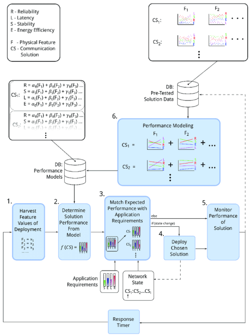 small resolution of explanation of each component in block diagram wiring diagram todayfunctional block diagram showing the component relationships