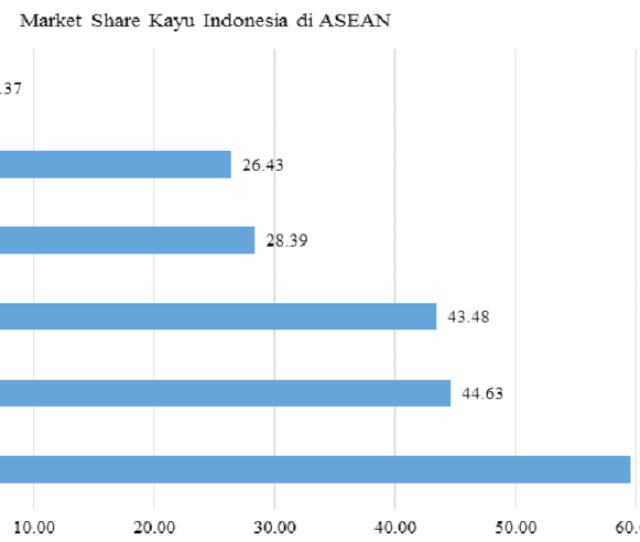 Gambar  Market Share Indonesia Di Asean Hs  Digit Figure