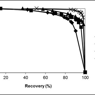 LEFT: A schematic of the theoretical grade recovery curve