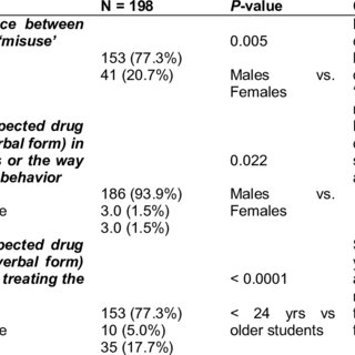 (PDF) Knowledge, Attitude and Opinion of Drug Misuse and