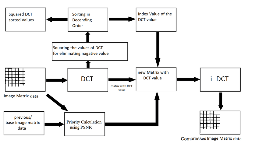 Block Diagram of the Priority based Partial image