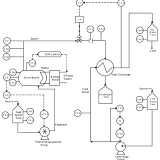10: Simulink Plant model with PID Control After testing