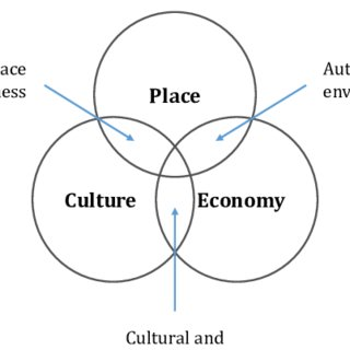 Triad of symbiotic relationship between place, culture