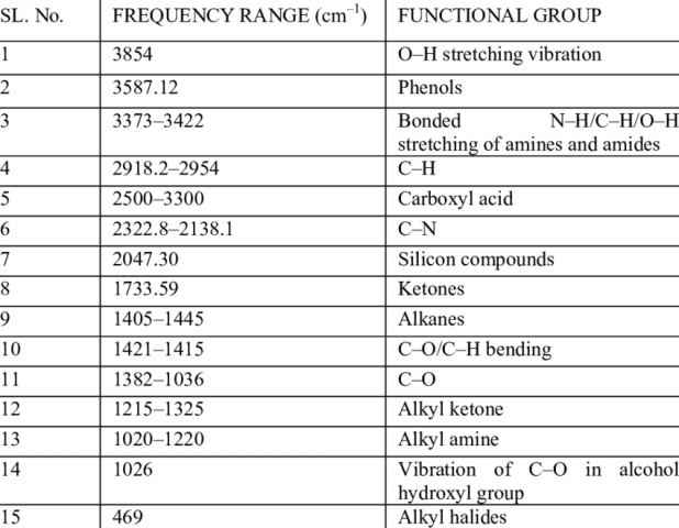 Infrared spectrum functional groups table - Ir absorption table functional groups ...