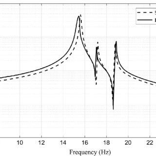 Mode shapes of multimodal piezoelectric energy harvester