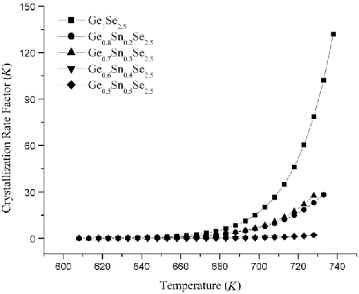 Plot of crystallization rate factor, K, as function of
