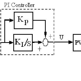 (PDF) Adaptive PI Control of Dynamic Voltage Restorer