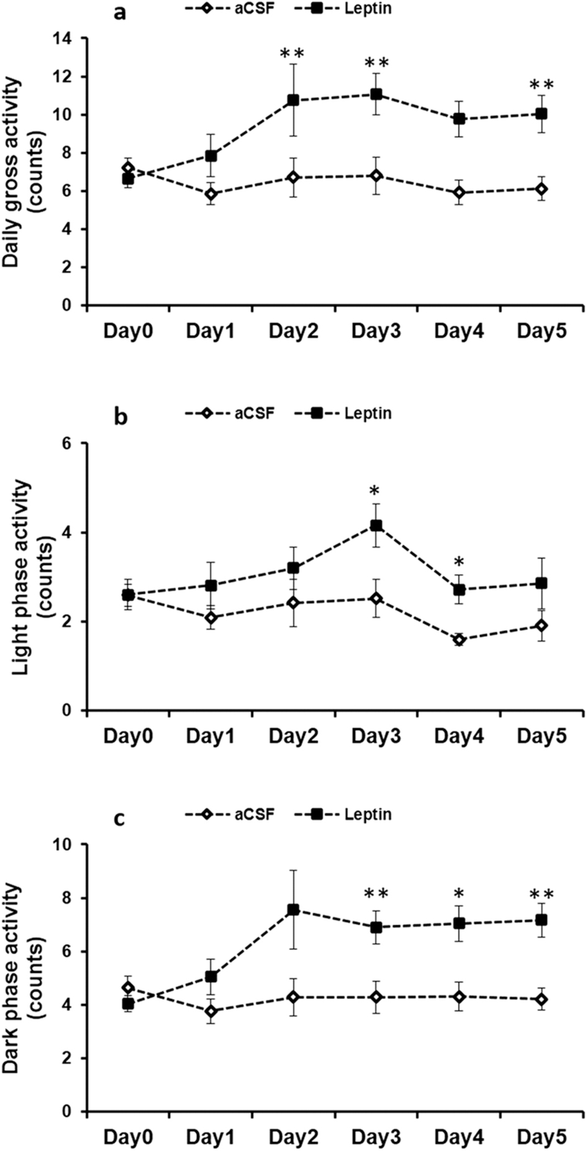 medium resolution of daily physical activity a light phase activity b and dark phase