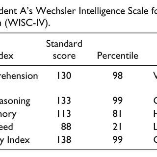 Student B's Woodcock Johnson-III Tests of Achievement (WJ