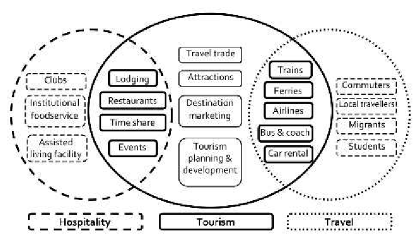 Hospitality and tourism definition. What Exactly is the