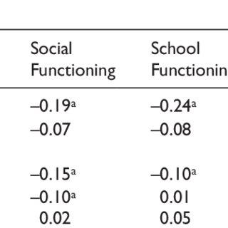 Distribution of the Yoruba PedsQL TM scores according to