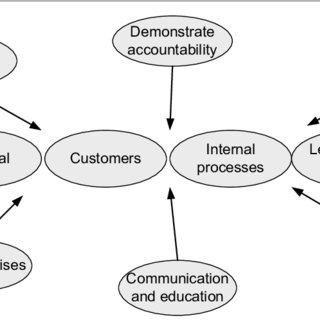 (PDF) APPLICATION OF THE BALANCED SCORECARD IN DEFENCE