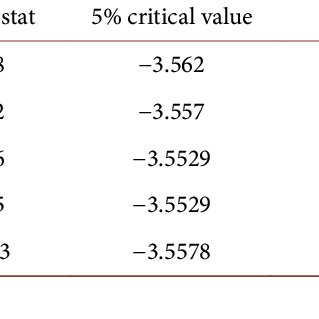 (PDF) Impact of Monetary Policy on Economic Growth in