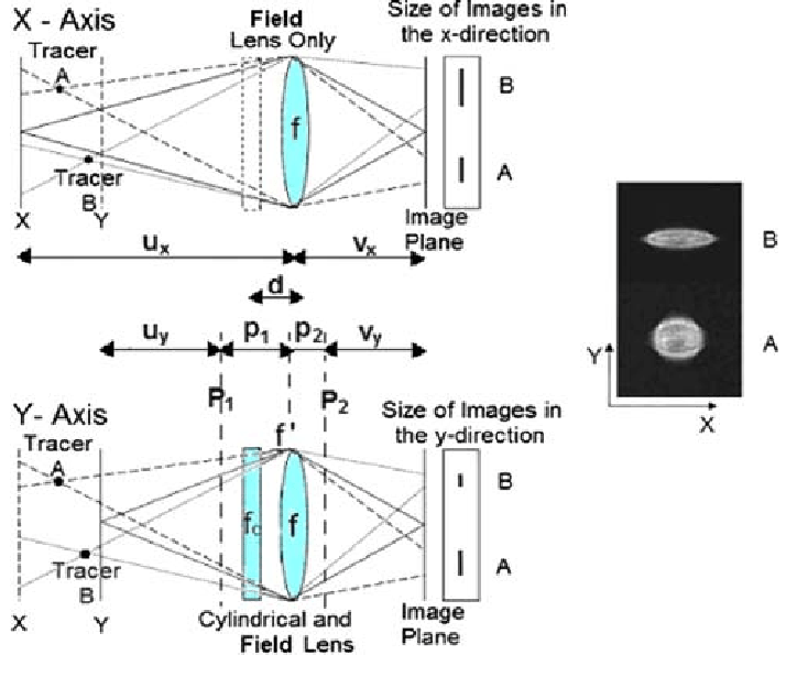 Schematics of the anamorphic technique using cylindrical