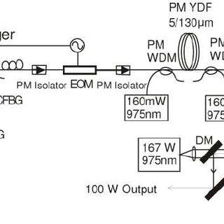 Schematic diagram of the Yb-doped fiber MOPA. MSG