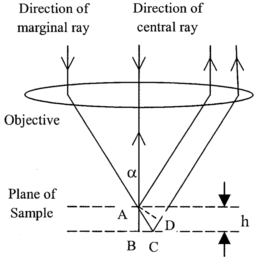 Effective aperture cone for a spherical light wave: h