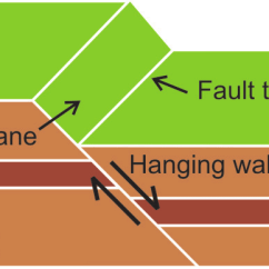 Fault Block Diagram Nissan X Trail Wiring Stereo Of Schematic A Normal Download Scientific 4 Main Types Faults