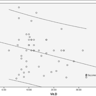 The association between vitamin D deficiency and severity