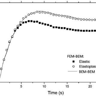 (PDF) FEM-BEM iterative coupling procedures to analyze