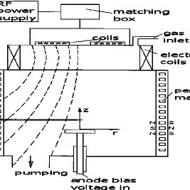 (PDF) Anode double layer in magnetized radio frequency