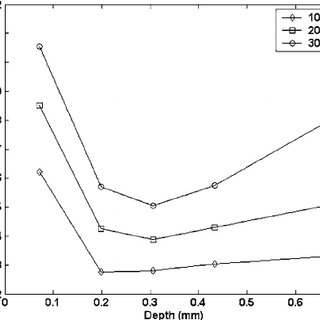 Sensitivity analysis results obtained when the intraocular