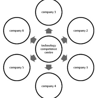 Knowledge management structure in a metal fabrication