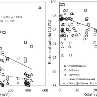 (PDF) Effects of redox potential on soil Cadmium