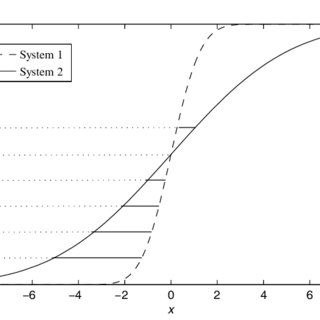 Distributions of the performance metric of the systems in