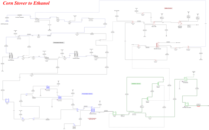 Cellulosic Ethanol Production Process Flowsheet (Flow