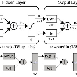 Diagram of the classifier algorithm and the used neural