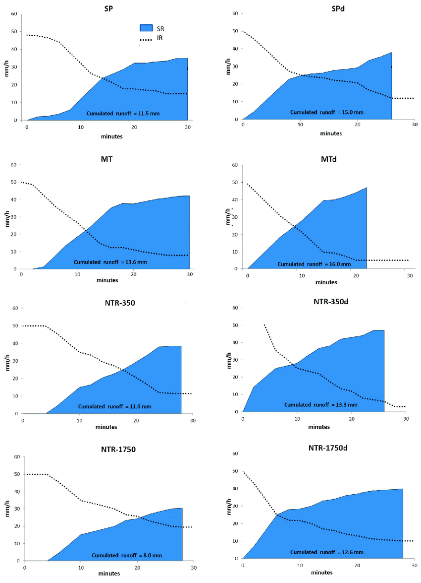 hight resolution of soil infiltration and surface runoff rates cumulative runoff volumes mean of three replicates