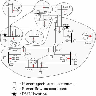 (PDF) Placement of Synchronized Measurements for Power