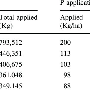 (PDF) An interdisciplinary modelling approach assessing