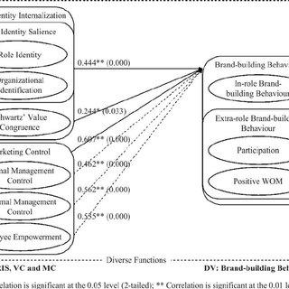(PDF) Corporate branding and transformational leadership