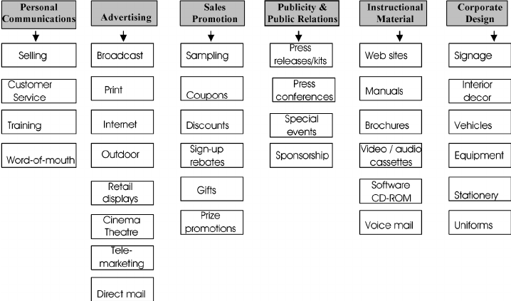 Marketing communications mix for services. Source