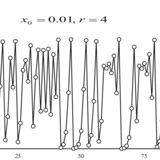 (PDF) Nonlinear and Complex Dynamics in Economics
