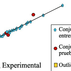 Correlation (r) graph between the experimental activity