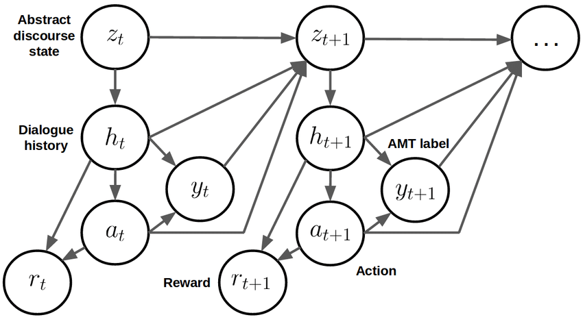 Probabilistic directed graphical model for the Abstract