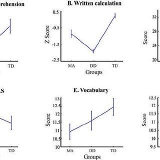 (PDF) Math anxiety and developmental dyscalculia: A study