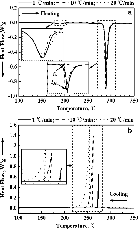 DSC traces of AuSn20 eutectic alloy under different