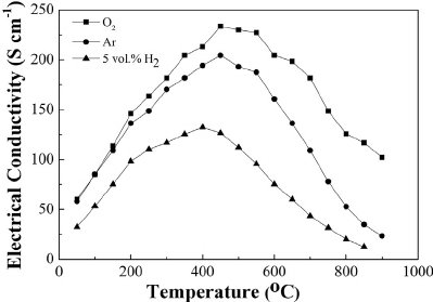Temperature dependence of electrical conductivity of PSCFN