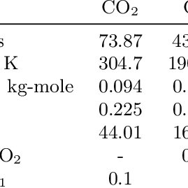 (PDF) Optimization Of Co2 Injection Using Multi-Scale