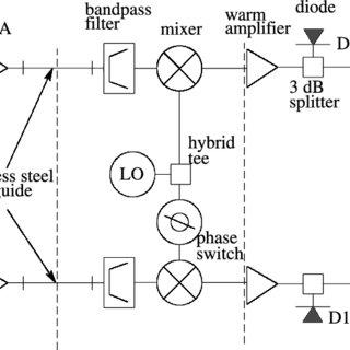 (PDF) Cosmic Microwave Background Polarimetry Using