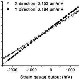 Friction traces of hexadecane for Y movement only, with