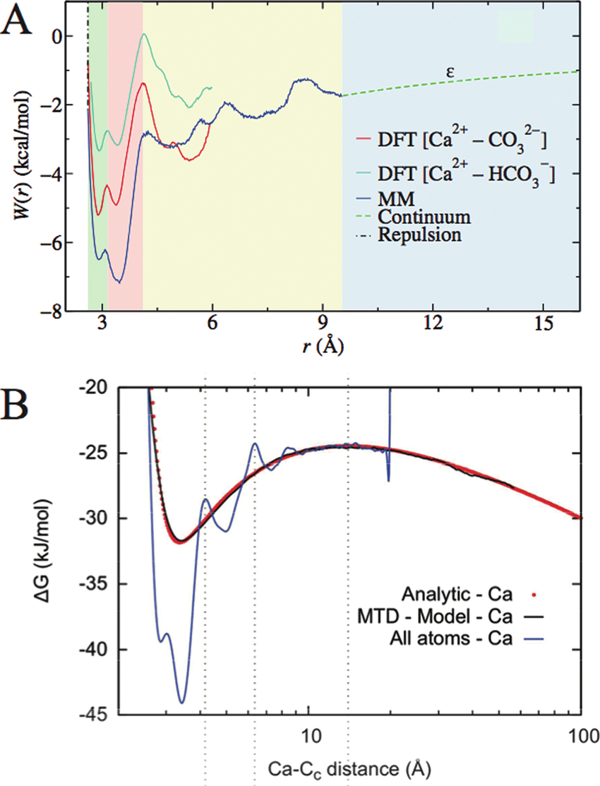 medium resolution of  a the computed potentials of mean force for calcium carbonate ion pairing from henzler